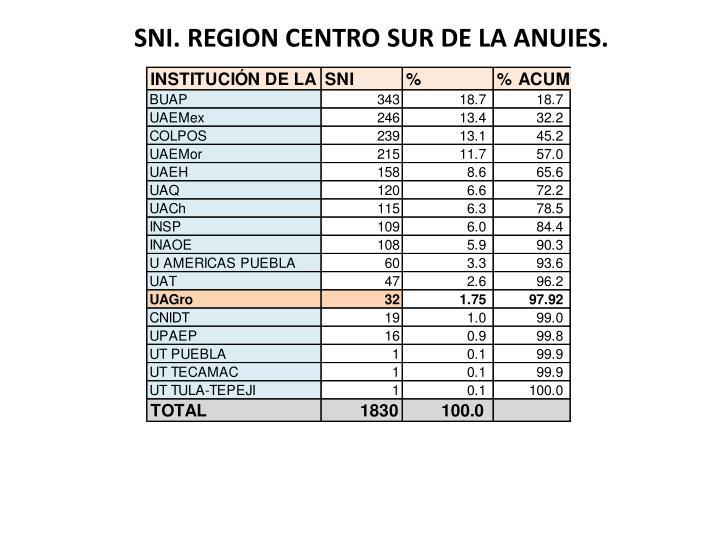 SNI. REGION CENTRO SUR DE LA ANUIES.