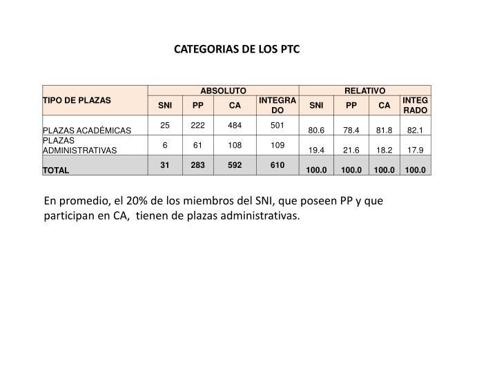 CATEGORIAS DE LOS PTC