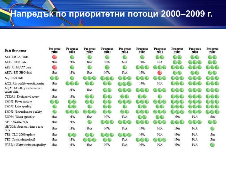 Напредък по приоритетни потоци 2000–2009 г.