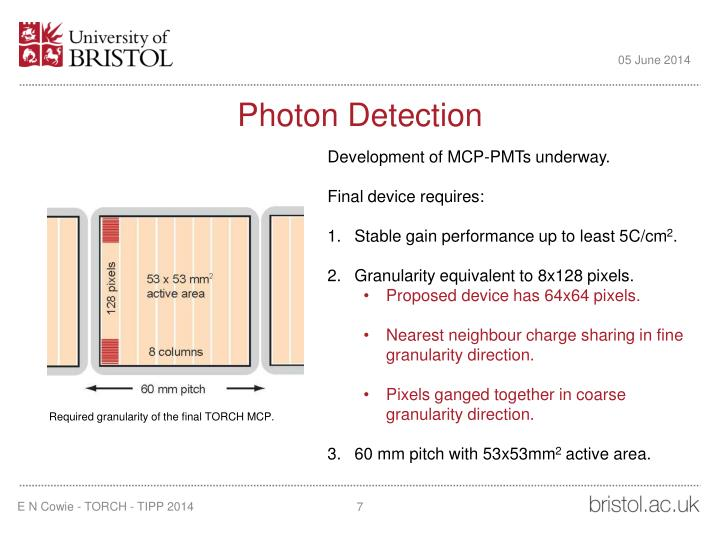 Photon Detection