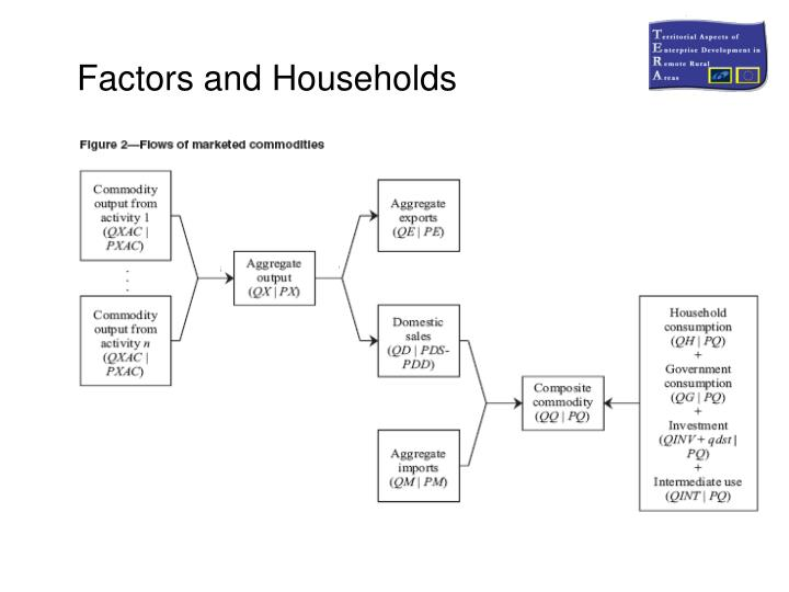 Factors and Households