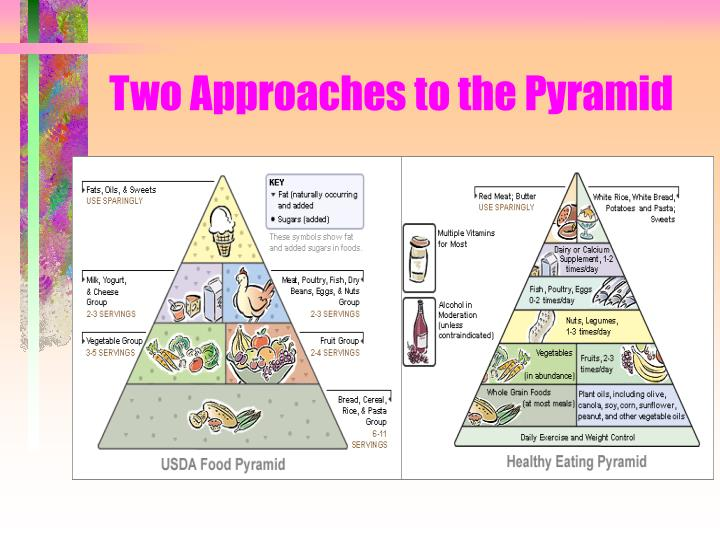 Two Approaches to the Pyramid