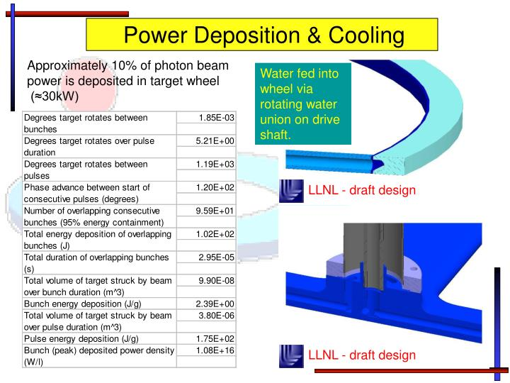 Power Deposition & Cooling