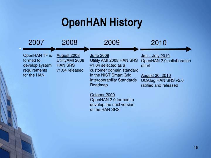 OpenHAN History