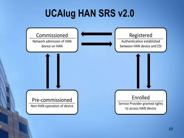 UCAIug HAN SRS v2.0