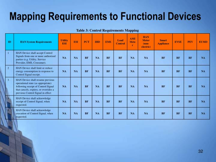 Mapping Requirements to Functional Devices