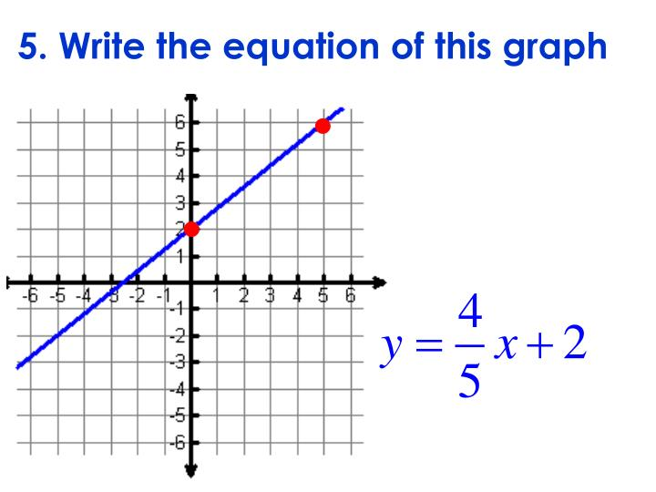5. Write the equation of this graph