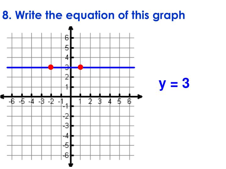 8. Write the equation of this graph