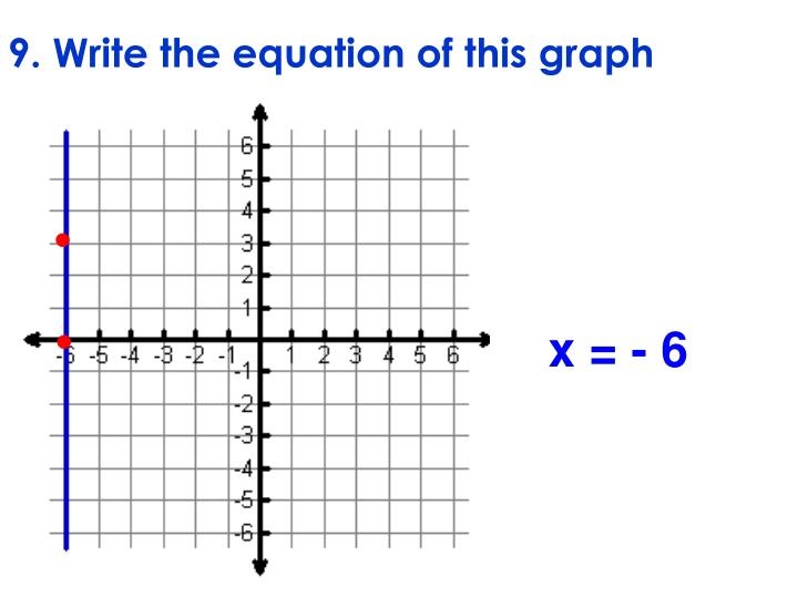 9. Write the equation of this graph