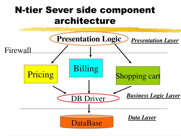 N tier sever side component architecture