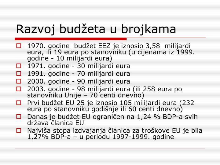 Razvoj budžeta u brojkama