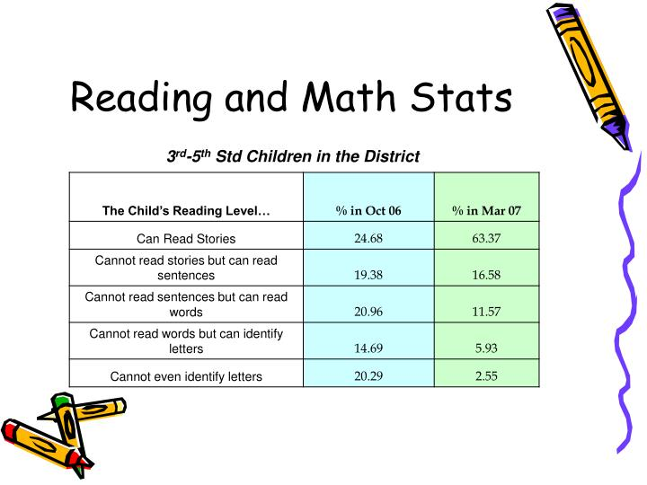 Reading and Math Stats