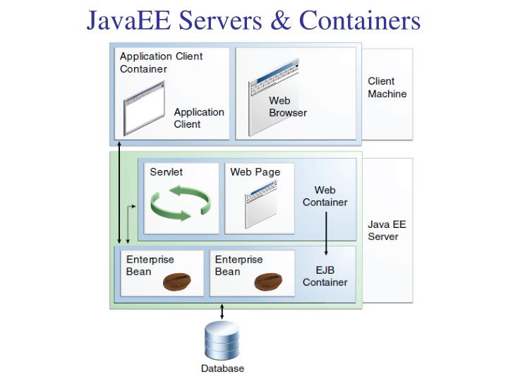 JavaEE Servers & Containers