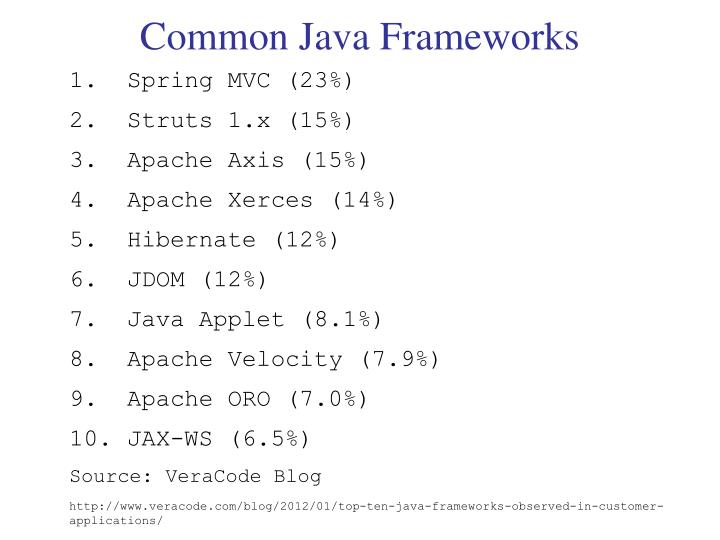 Common Java Frameworks