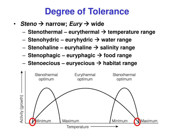 Degree of Tolerance