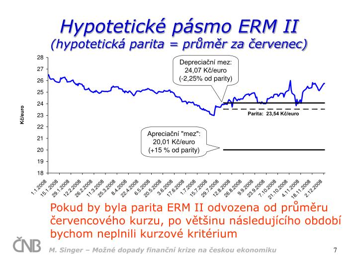 Hypotetické pásmo ERM II