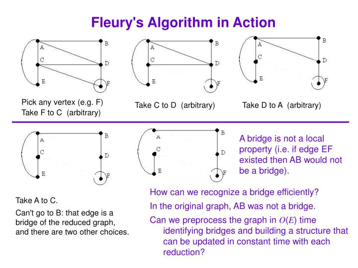 Fleury's Algorithm in Action