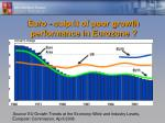 euro culprit of poor growth performance in eurozone