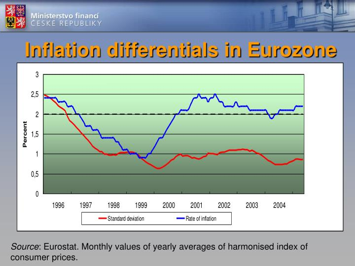 Inflation differentials in Eurozone