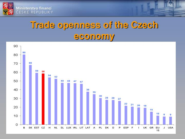 Trade openness of the Czech economy