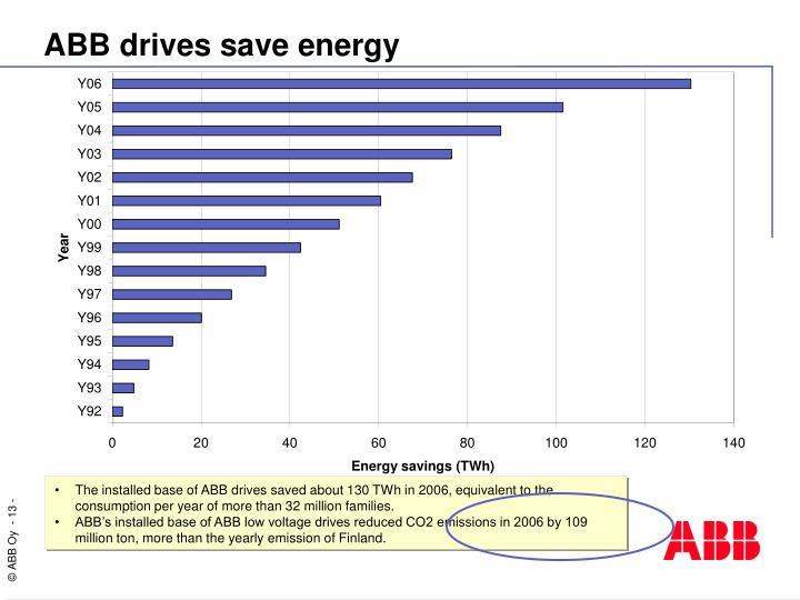 ABB drives save energy