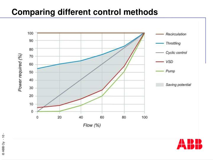 Comparing different control methods