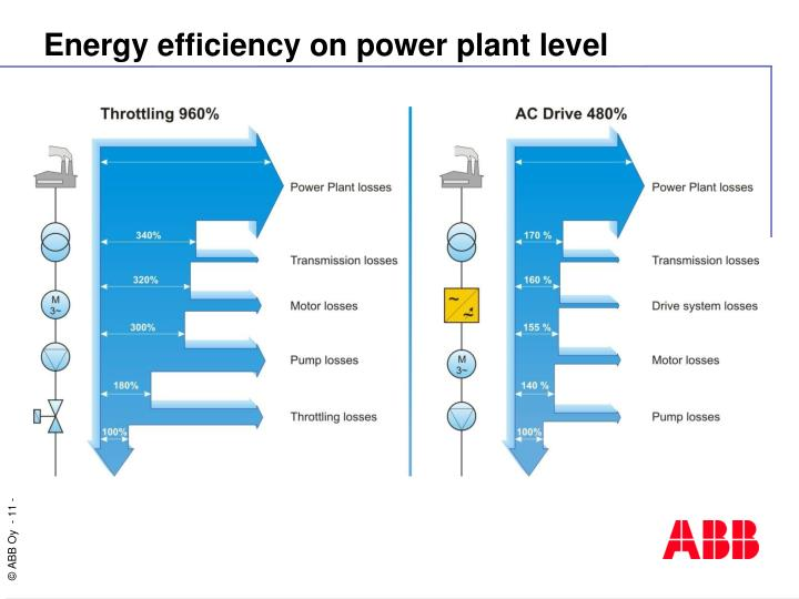 Energy efficiency on power plant level