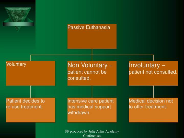 Passive Euthanasia