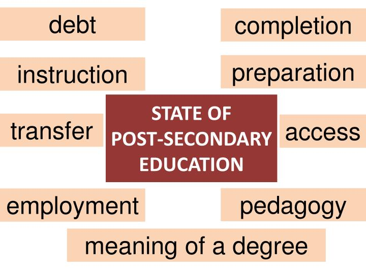 State of post secondary education