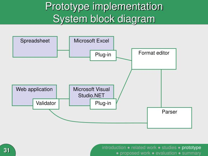 Prototype implementation