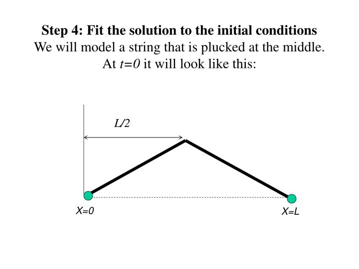 Step 4: Fit the solution to the initial conditions