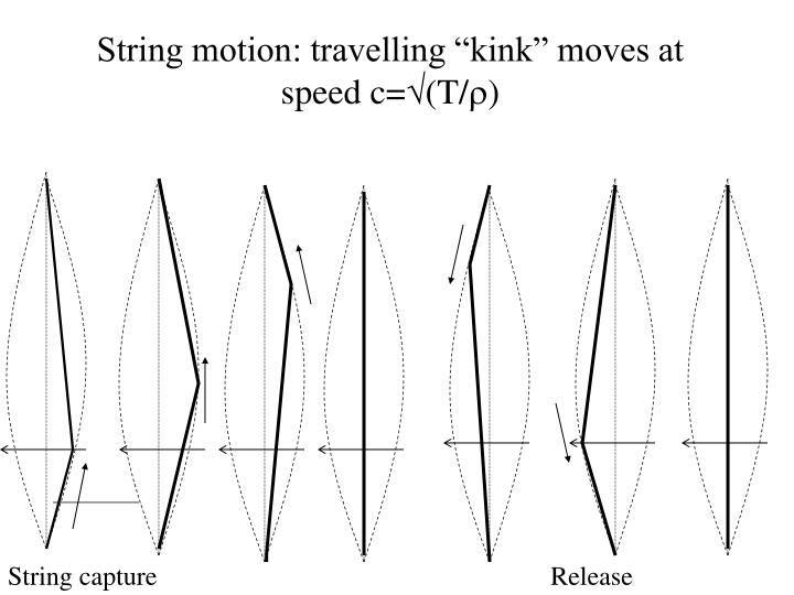 "String motion: travelling ""kink"" moves at speed c="