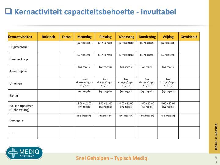 Kernactiviteit capaciteitsbehoefte - invultabel