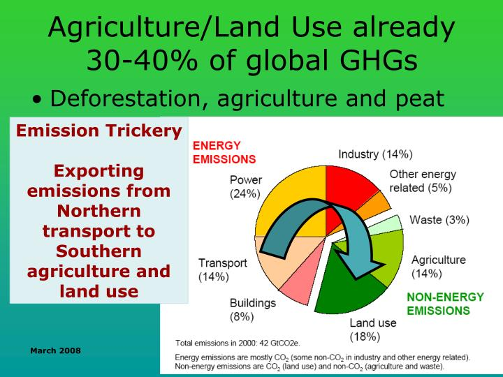 Agriculture/Land Use already 30-40% of global GHGs