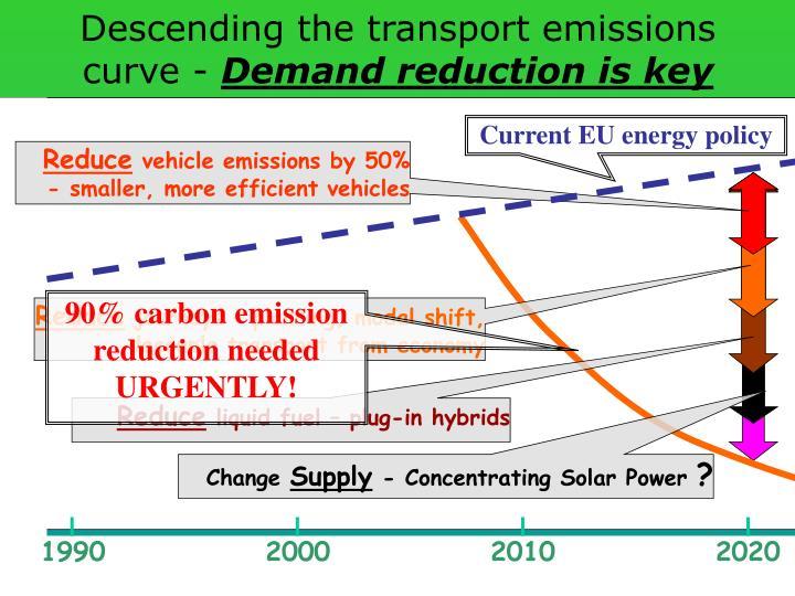 Descending the transport emissions curve -