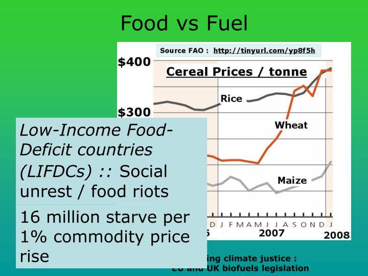 Food vs Fuel