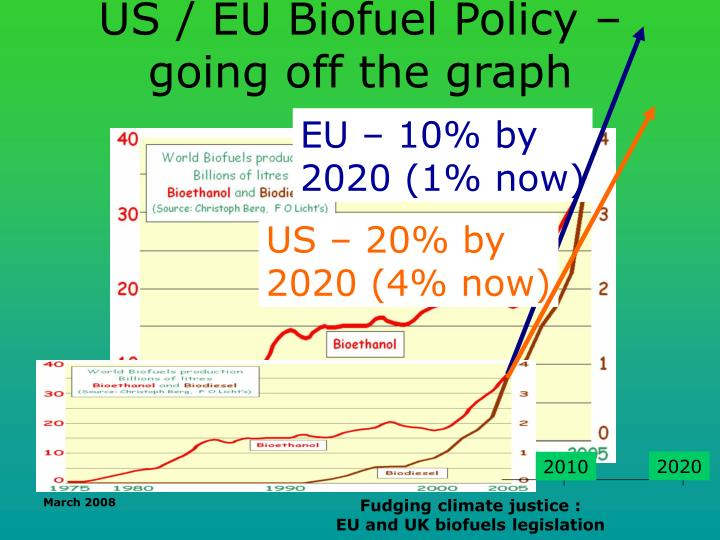 Us eu biofuel policy going off the graph