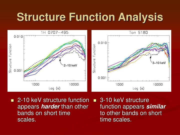 2-10 keV structure function appears