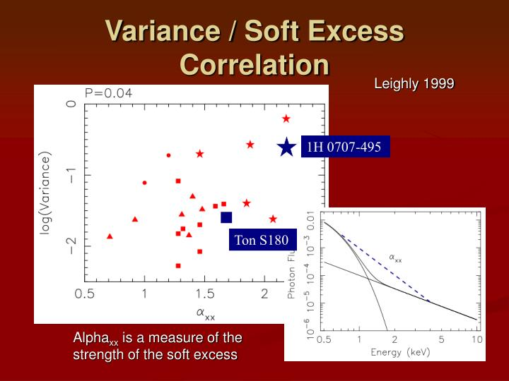 Variance / Soft Excess Correlation