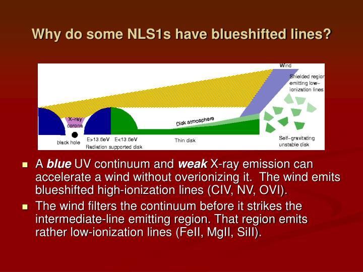 Why do some NLS1s have blueshifted lines?
