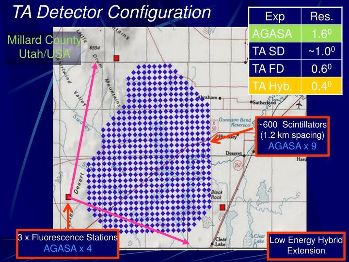TA Detector Configuration