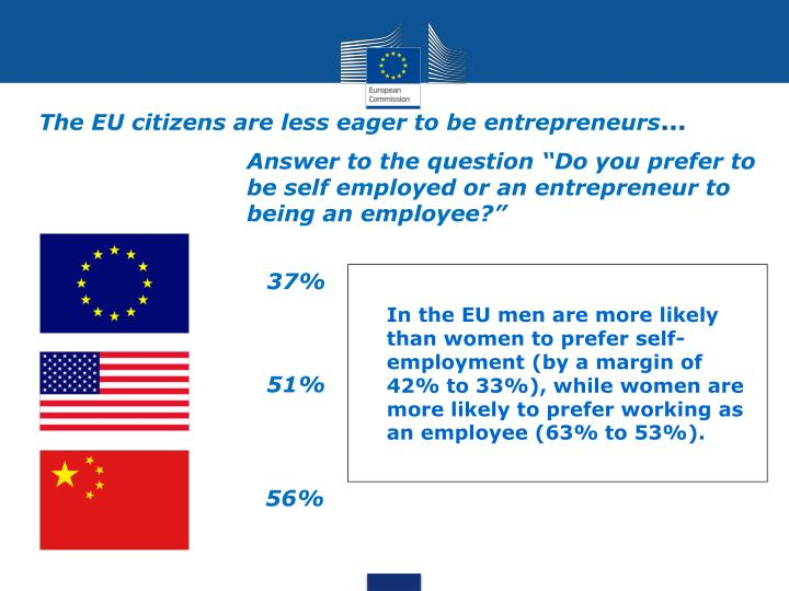 The eu citizens are less eager to be entrepreneurs