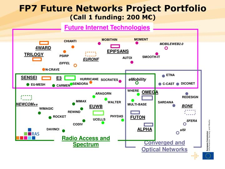 FP7 Future Networks Project Portfolio