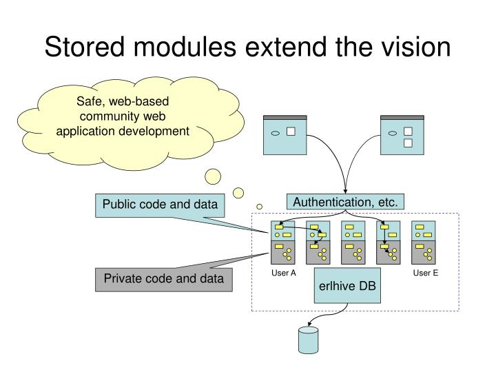 Stored modules extend the vision