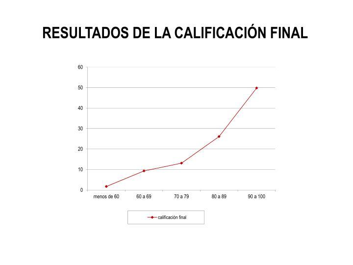 RESULTADOS DE LA CALIFICACIÓN FINAL