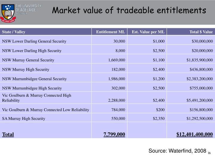 Market value of tradeable entitlements