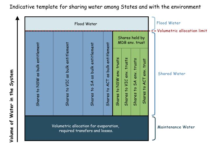 Indicative template for sharing water among States and with the environment