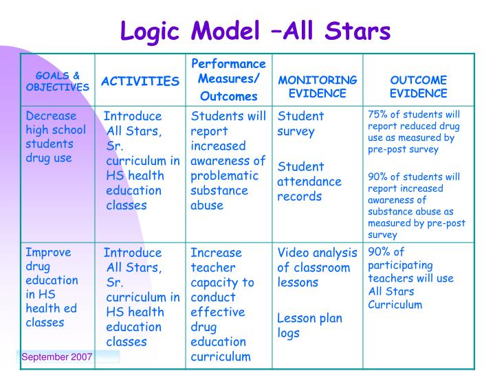 Logic Model –All Stars