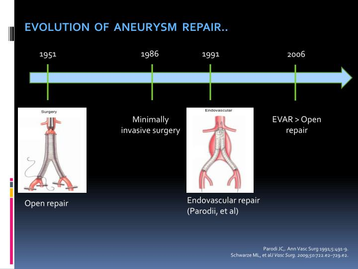 EVOLUTION  OF  ANEURYSM  REPAIR..