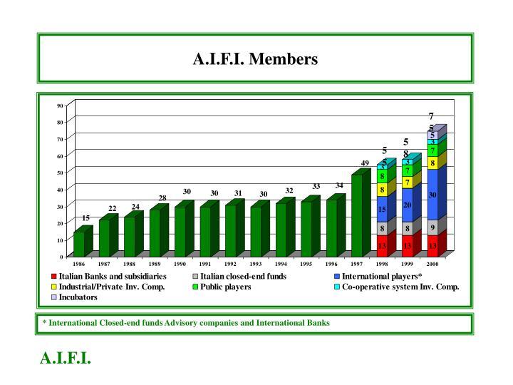 A.I.F.I. Members